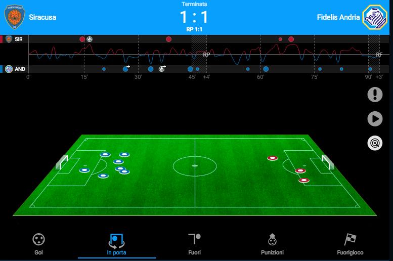 La grafica dei tiri in porta nel match giocato dall'Andria a Siracusa